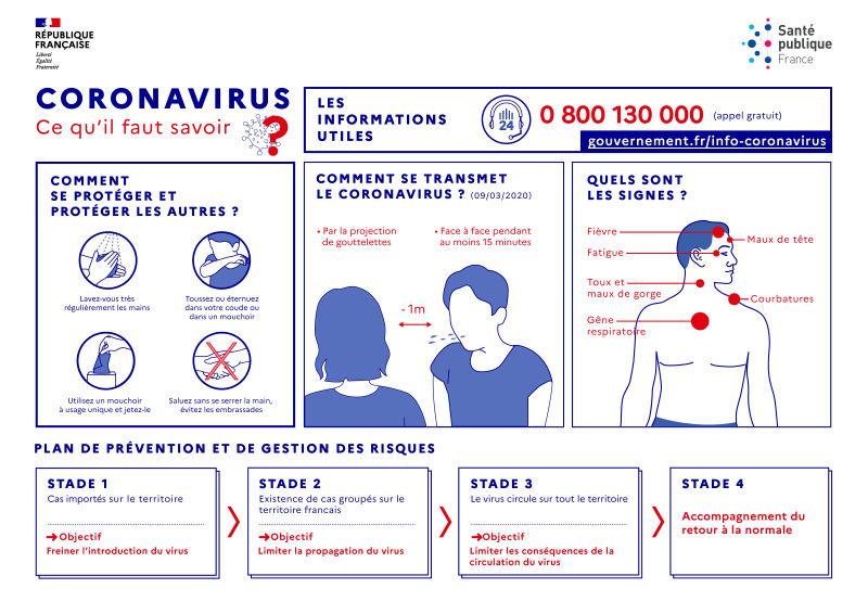 plaquette gestes de prévention de la propagation du coronavirus